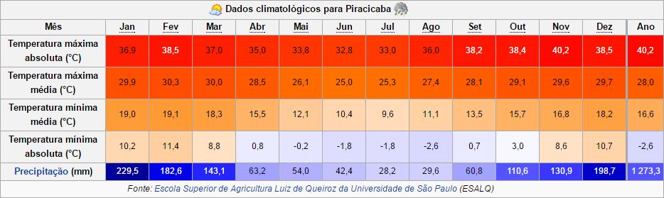 Imagem2 - Dados Climatológicos