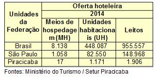 Imagem6 - oferta hoteleira